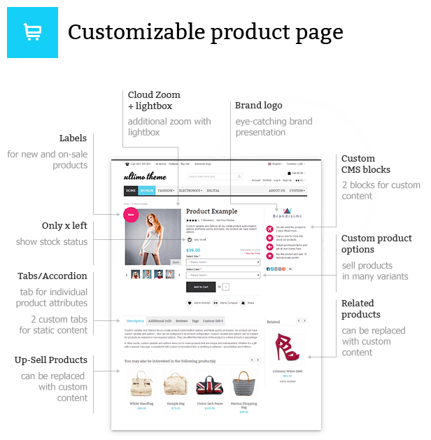 Customizable product page