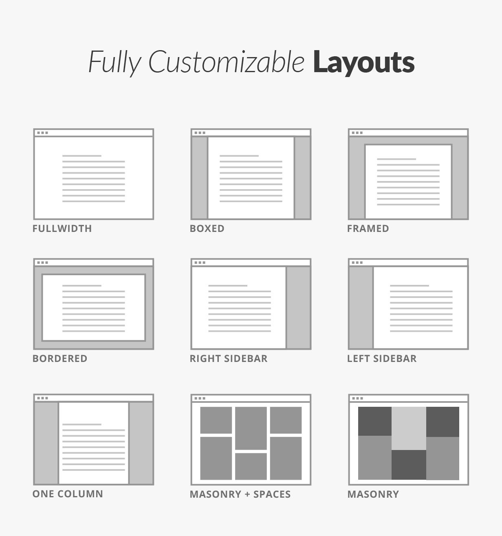 Customizable Layouts