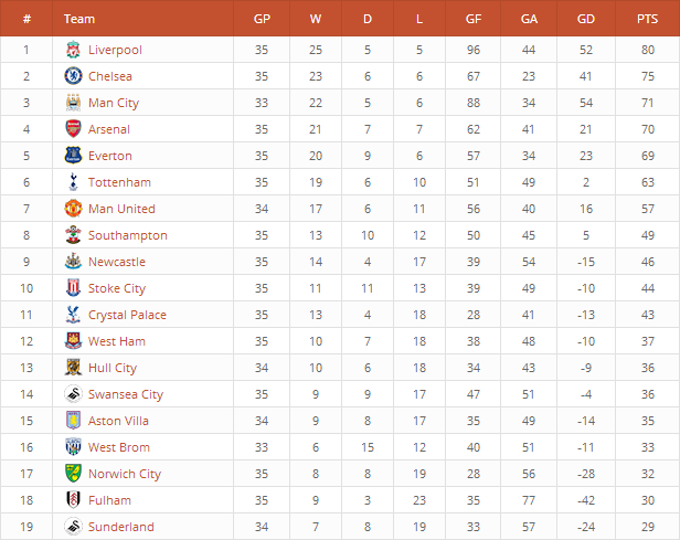 Premier League Standings created with League Table