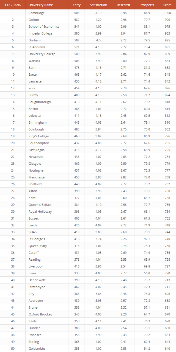 Top 50 UK Universities created with League Table