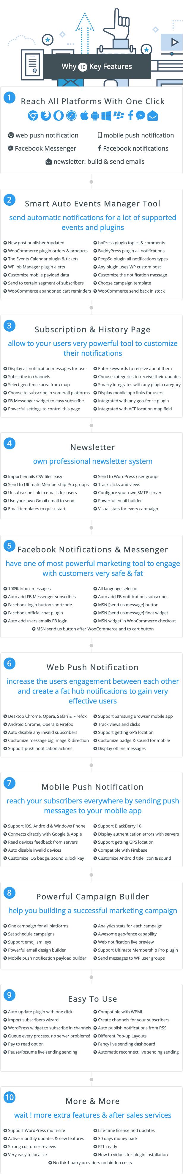 Smart Notification WordPress Plugin. Web & Mobile Push, FB Messenger, FB Notifications & Newsletter. - 4