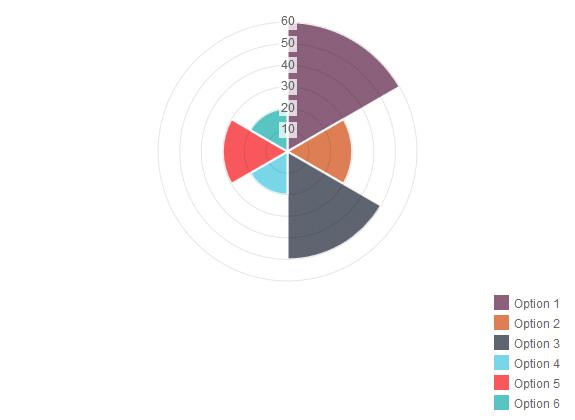 Responsive Charts - 7